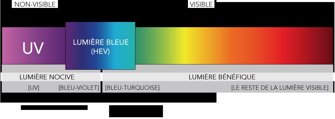 lumière bleur le comptoir du lunetier nantes